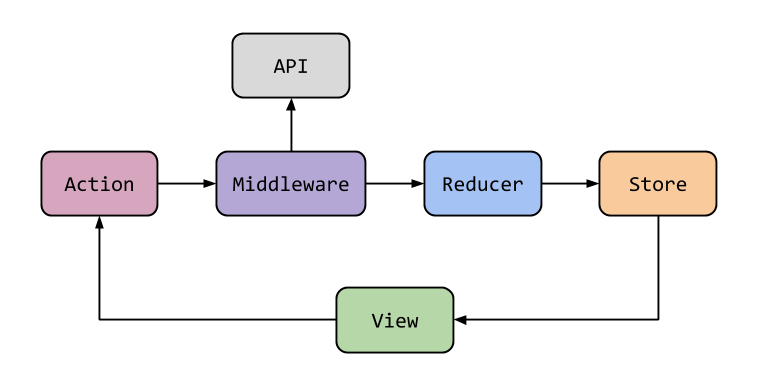 redux-middleware